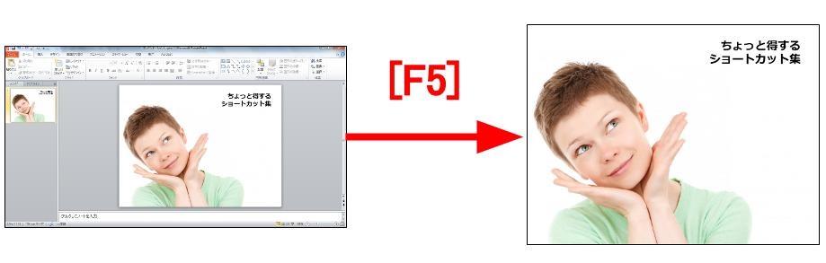 F5で切り替え